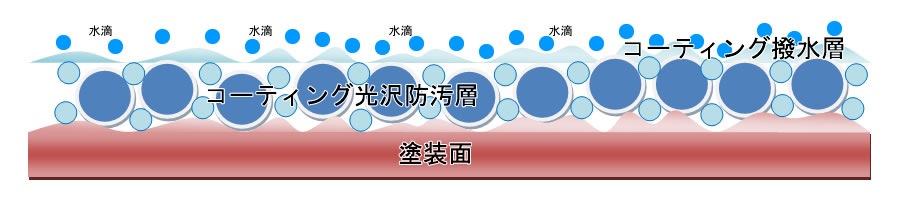Defender-Fの被膜構造 撥水基